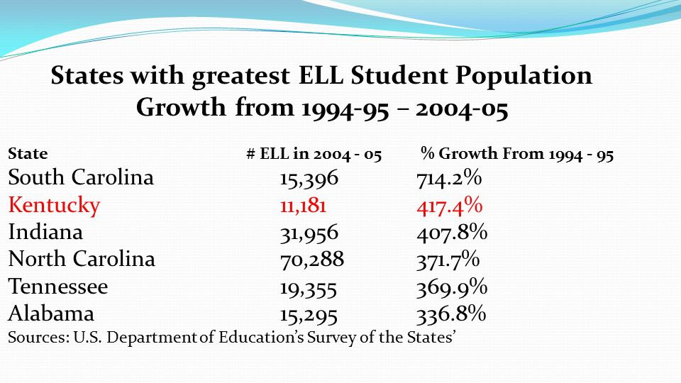 States with greatest ELL Student Population Growth from 1994-95 – 2004-05 State # ELL in 2004 - 05 % Growth From 1994 - 95 South Carolina 15,396714.2% Kentucky 11,181 417.4% Indiana 31,956407.8% North Carolina 70,288 371.7% Tennessee 19,355 369.9% Alabama 15,295336.8% Sources: U.S.
