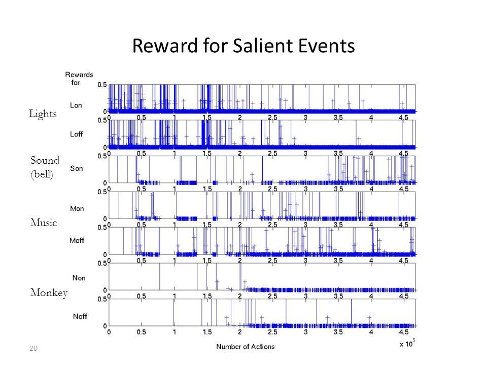 20 Reward for Salient Events Music Monkey Lights Sound (bell)