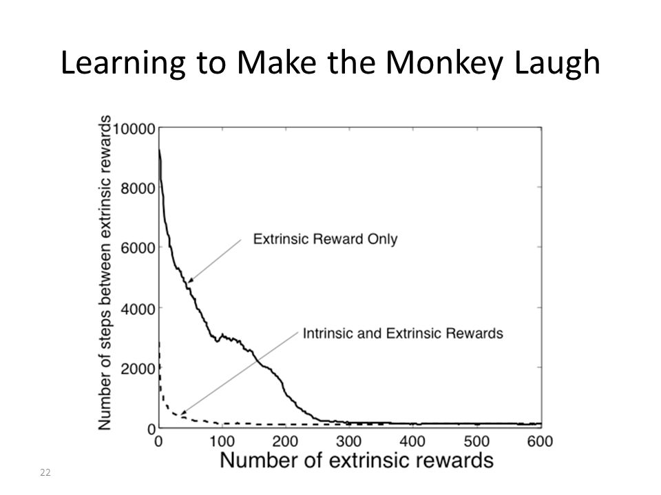 22 Learning to Make the Monkey Laugh