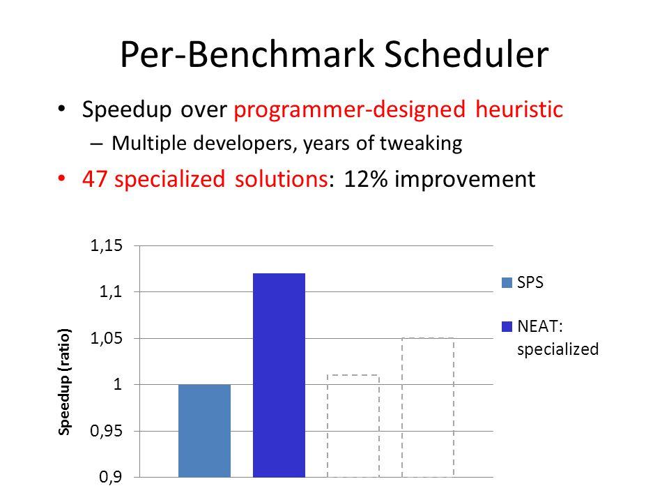 Per-Benchmark Scheduler Speedup over programmer-designed heuristic – Multiple developers, years of tweaking 47 specialized solutions: 12% improvement Speedup (ratio)
