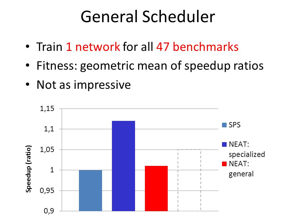 General Scheduler Train 1 network for all 47 benchmarks Fitness: geometric mean of speedup ratios Not as impressive Speedup (ratio)