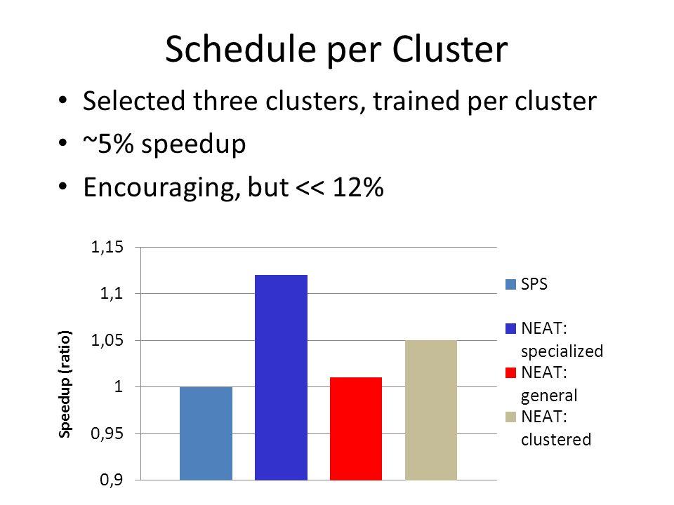 Schedule per Cluster Selected three clusters, trained per cluster ~5% speedup Encouraging, but << 12% Speedup (ratio)
