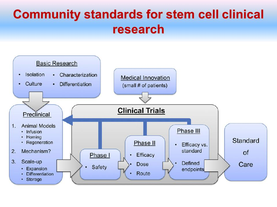 Community standards for stem cell clinical research