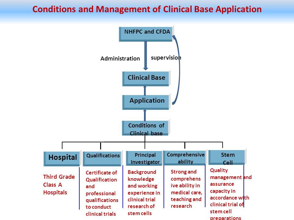Conditions of Clinical base Conditions and Management of Clinical Base Application Hospital Qualifications Principal Investigator Comprehensive abilit