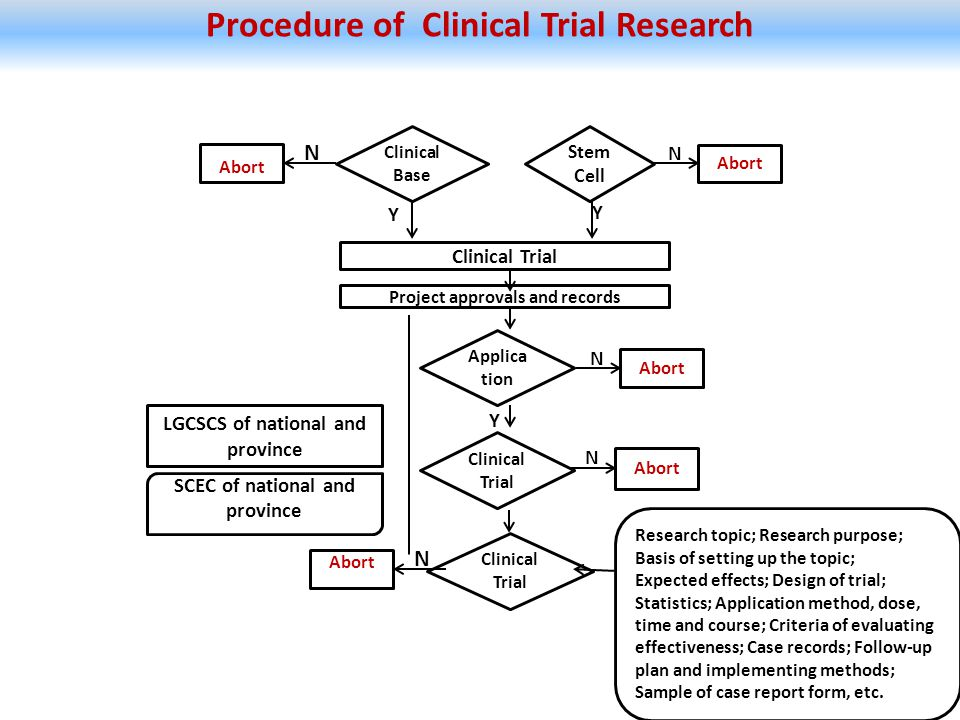 Procedure of Clinical Trial Research Stem Cell Clinical Base Y Y Abort Clinical Trial Project approvals and records N N Applica tion Abort N Y LGCSCS of national and province SCEC of national and province Clinical Trial Abort N Clinical Trial Research topic; Research purpose; Basis of setting up the topic; Expected effects; Design of trial; Statistics; Application method, dose, time and course; Criteria of evaluating effectiveness; Case records; Follow-up plan and implementing methods; Sample of case report form, etc.