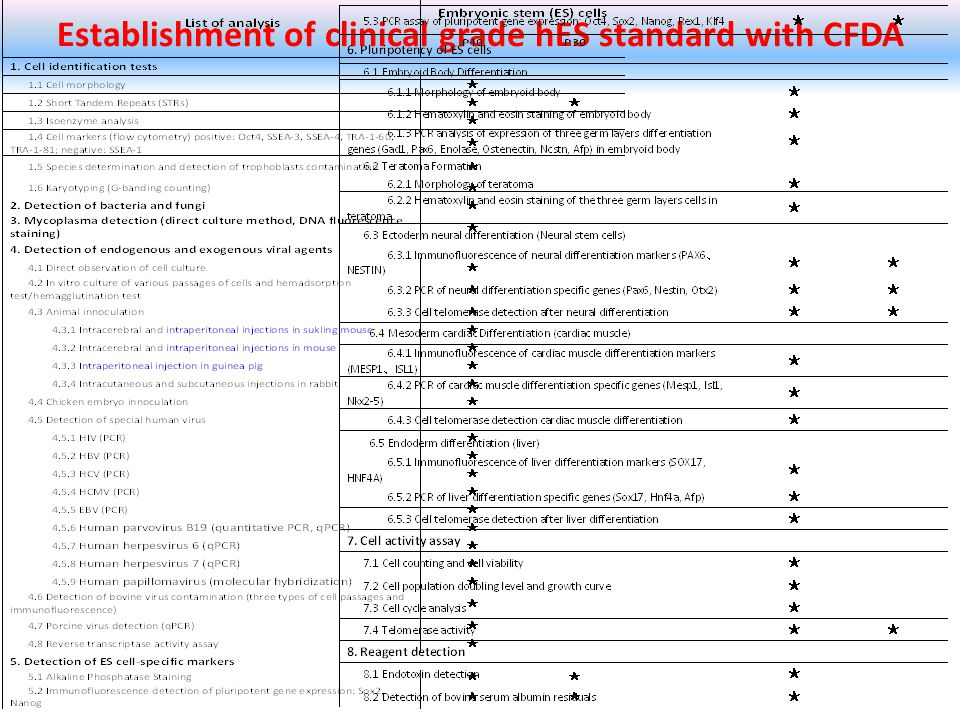 Establishment of clinical grade hES standard with CFDA