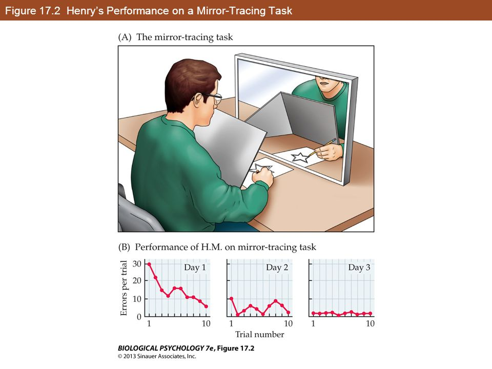 Figure 17.2 Henry's Performance on a Mirror-Tracing Task