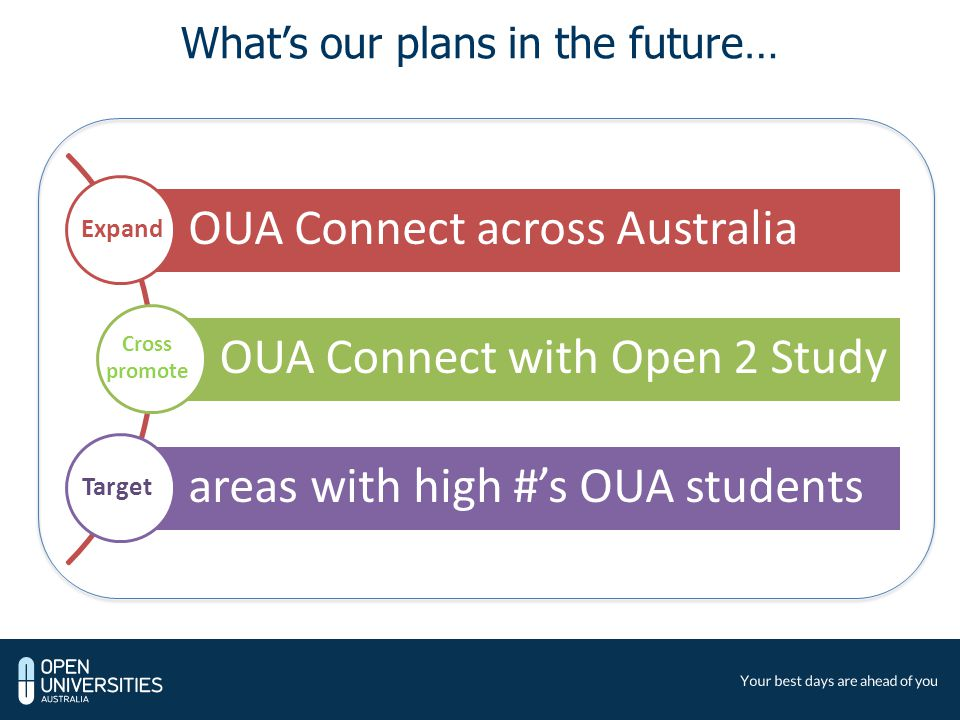 OUA Connect across Australia OUA Connect with Open 2 Study areas with high #'s OUA students What's our plans in the future… Expand Cross promote Target