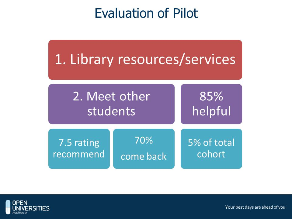Evaluation of Pilot 1. Library resources/services 2.