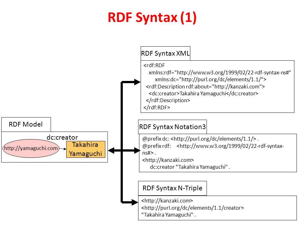 RDF Syntax (1) http://yamaguchi.com Takahira Yamaguchi dc:creator <rdf:RDF xmlns:rdf= http://www.w3.org/1999/02/22-rdf-syntax-ns# xmlns:dc= http://purl.org/dc/elements/1.1/ > Takahira Yamaguchi @prefix dc:.