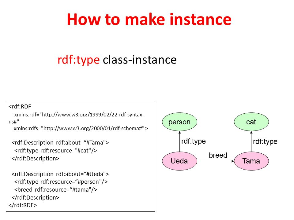 How to make instance rdf:type class-instance <rdf:RDF xmlns:rdf= http://www.w3.org/1999/02/22-rdf-syntax- ns# xmlns:rdfs= http://www.w3.org/2000/01/rdf-schema# > Ueda breed rdf:type Tama personcat rdf:type