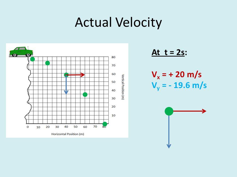Actual Velocity At t = 2s: V x = + 20 m/s V y = - 19.6 m/s