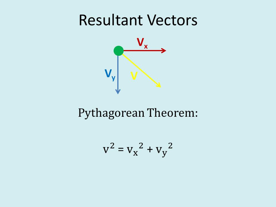 Resultant Vectors VxVx VyVy V