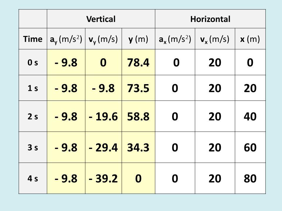 VerticalHorizontal Timea y (m/s 2 )v y (m/s)y (m)a x (m/s 2 )v x (m/s)x (m) 0 s - 9.8078.4 0200 1 s - 9.8 73.5020 2 s - 9.8- 19.658.802040 3 s - 9.8- 29.434.302060 4 s - 9.8- 39.2002080