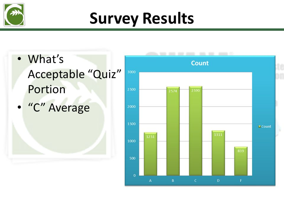 Survey Results What's Acceptable Quiz Portion C Average