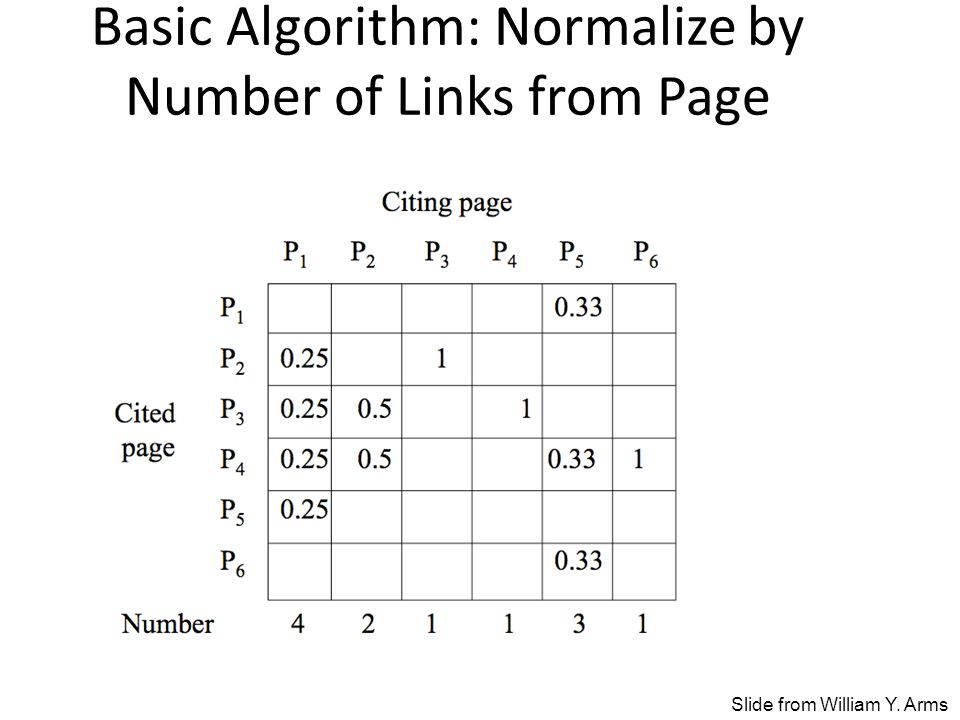 Basic Algorithm: Normalize by Number of Links from Page Slide from William Y. Arms