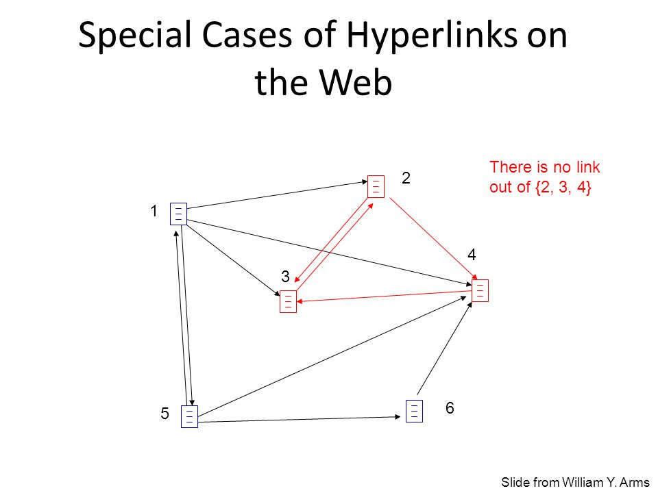 Special Cases of Hyperlinks on the Web There is no link out of {2, 3, 4} 1 2 3 4 5 6 Slide from William Y.