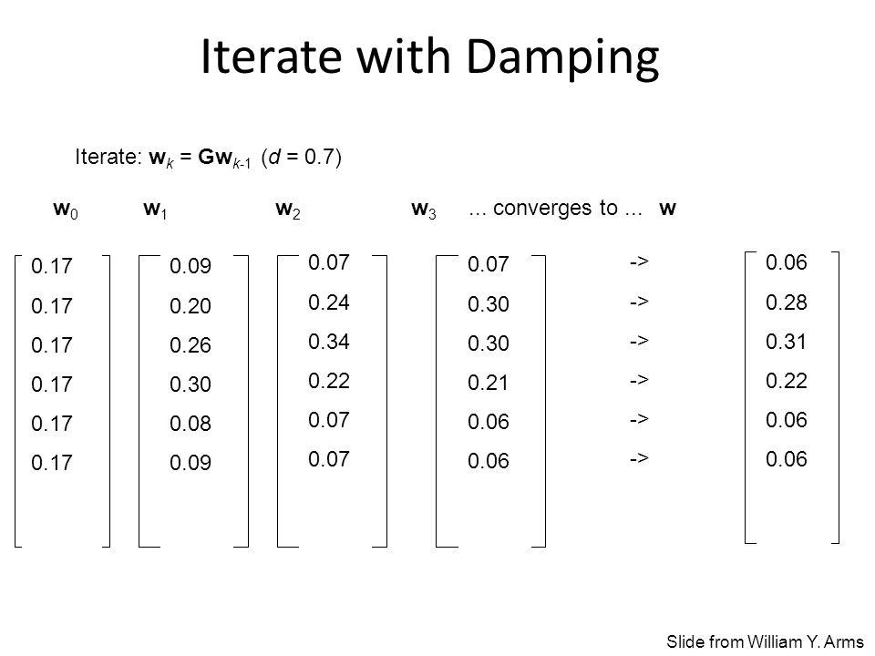 Iterate with Damping Iterate: w k = Gw k-1 (d = 0.7) 0.09 0.20 0.26 0.30 0.08 0.09 0.07 0.24 0.34 0.22 0.07 0.30 0.21 0.06 -> 0.06 0.28 0.31 0.22 0.06 w 0 w 1 w 2 w 3...