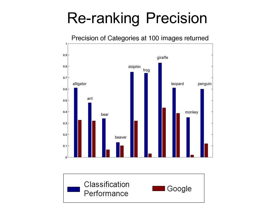 Re-ranking Precision Classification Performance Google