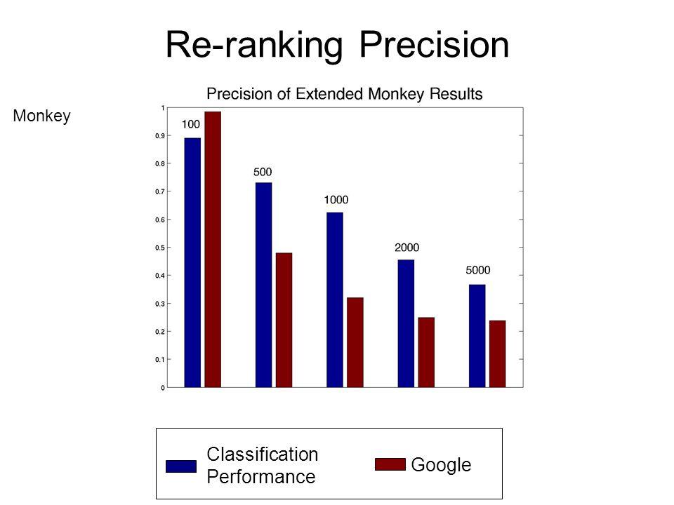 Re-ranking Precision Monkey Category Classification Performance Google Monkey