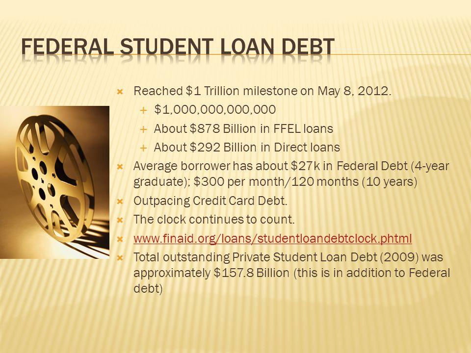  Deferred loans represent 43.5% of all student loan balances.