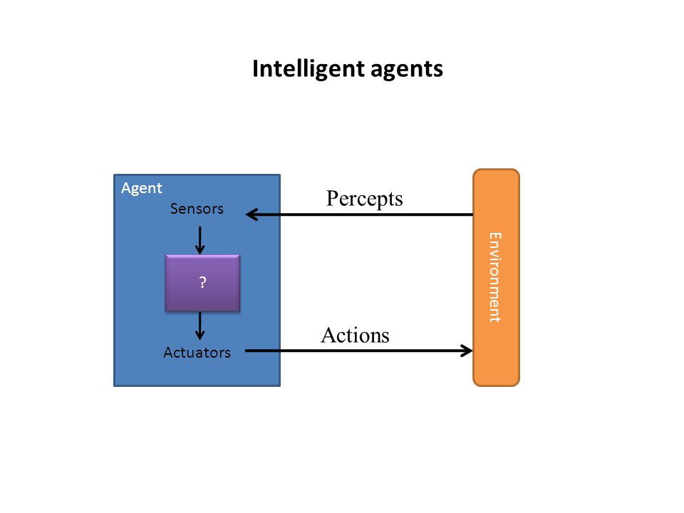 Actions Agent Sensors Actuators Environment Percepts Intelligent agents