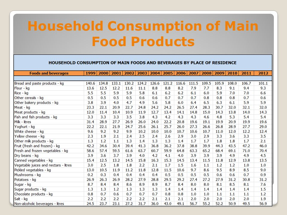 Household Consumption of Main Food Products