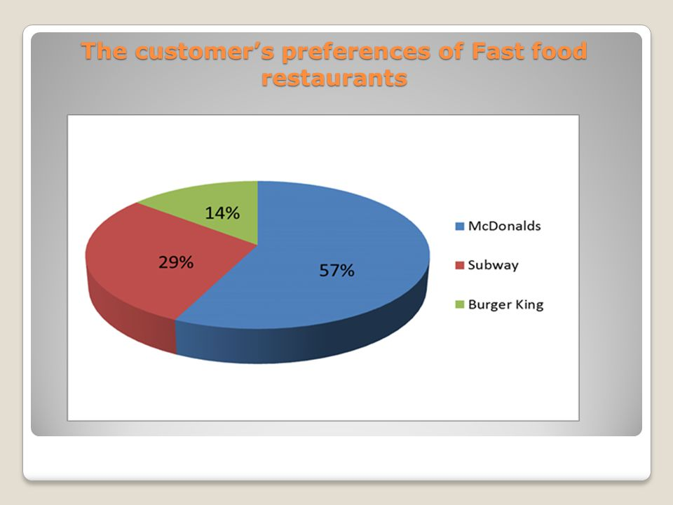 The customer's preferences of Fast food restaurants