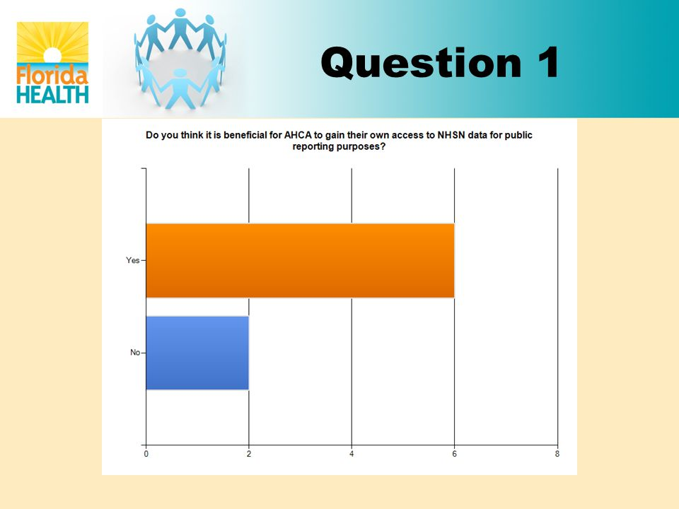 Question 2 What would be the advantages of AHCA gaining their own access to NHSN data.