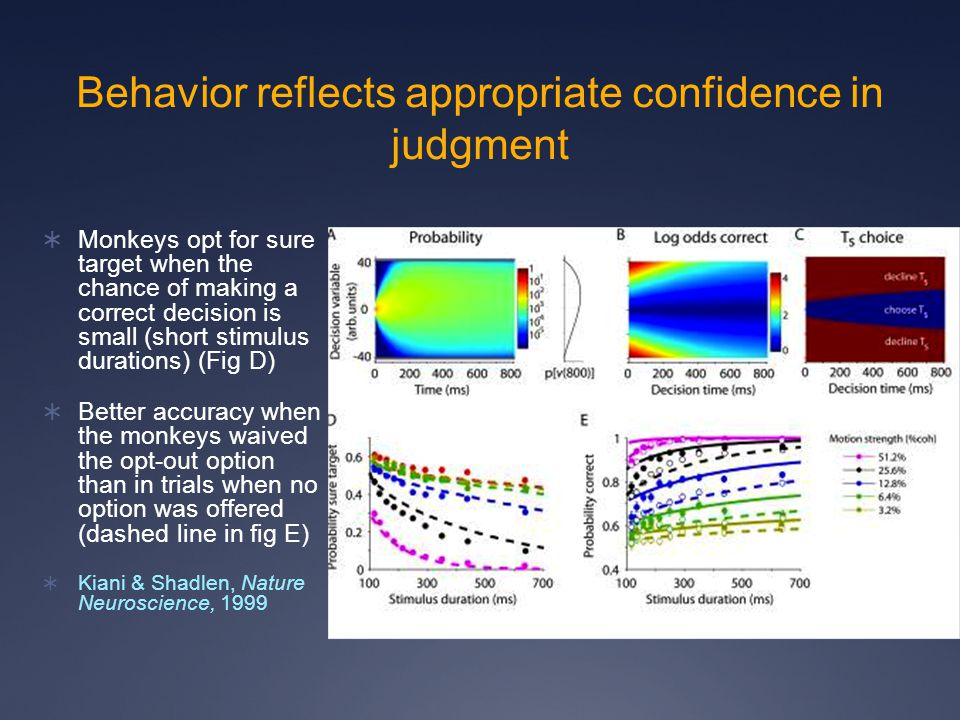 Behavior reflects appropriate confidence in judgment  Monkeys opt for sure target when the chance of making a correct decision is small (short stimulus durations) (Fig D)  Better accuracy when the monkeys waived the opt-out option than in trials when no option was offered (dashed line in fig E)  Kiani & Shadlen, Nature Neuroscience, 1999