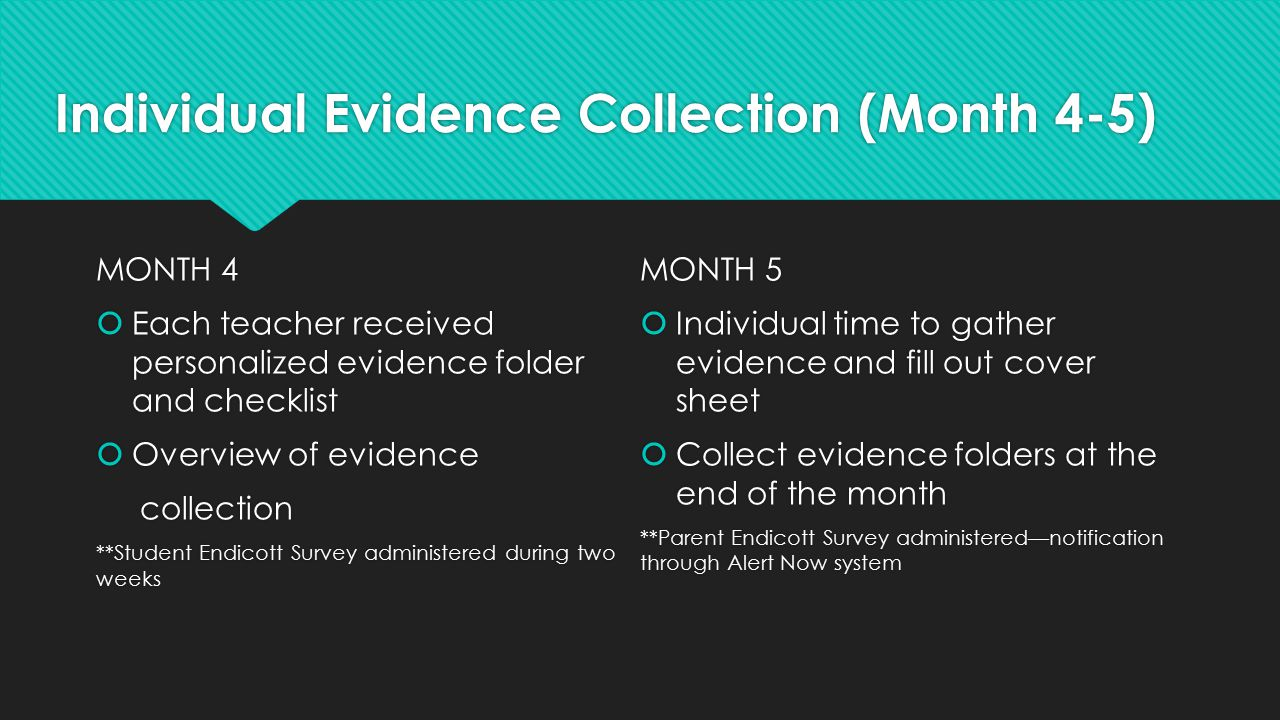 Individual Evidence Collection (Month 4-5) MONTH 4  Each teacher received personalized evidence folder and checklist  Overview of evidence collectio
