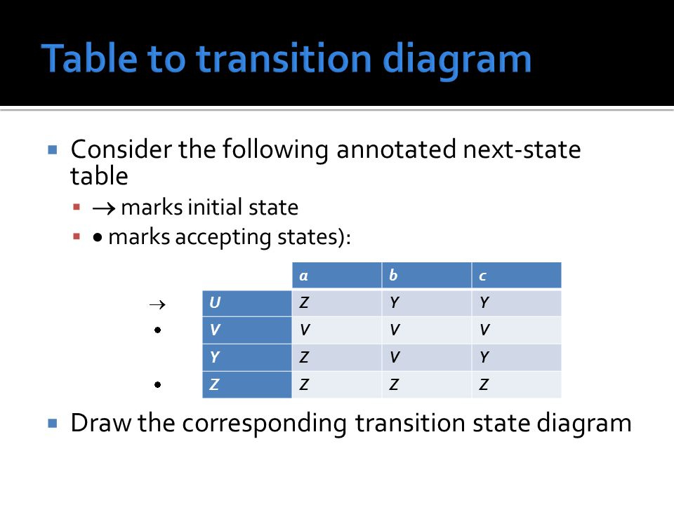  Consider the following annotated next-state table   marks initial state   marks accepting states):  Draw the corresponding transition state diagram abc  UZYY  VVVV YZVY  ZZZZ