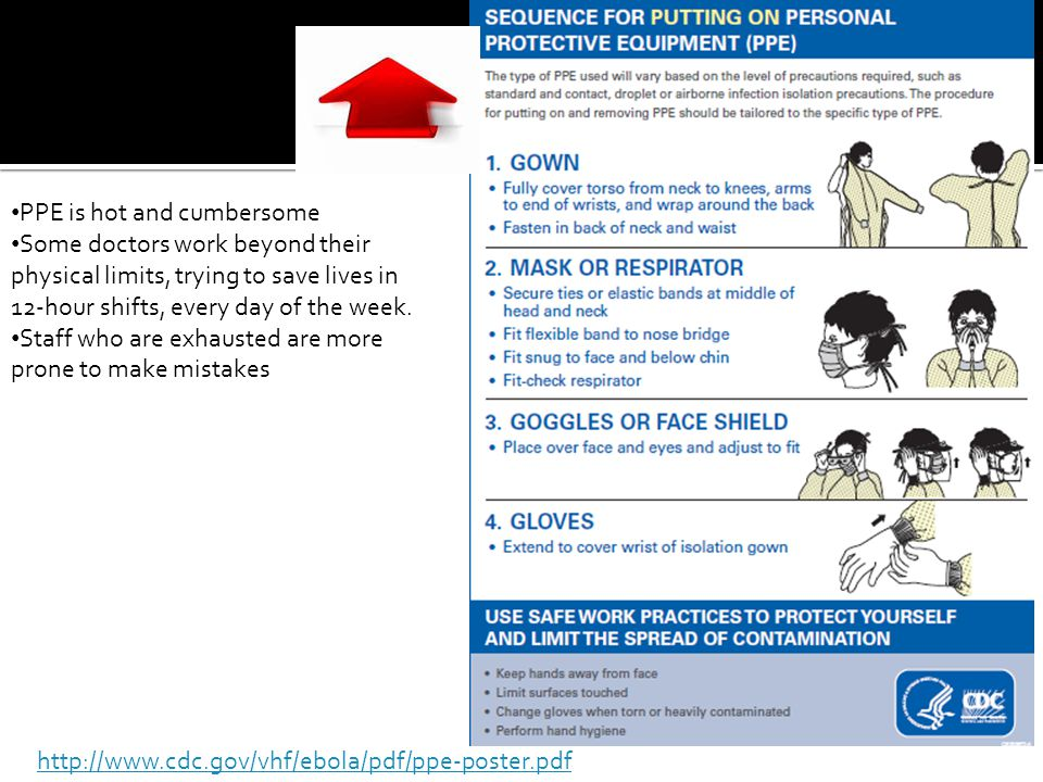 http://www.cdc.gov/vhf/ebola/pdf/ppe-poster.pdf PPE is hot and cumbersome Some doctors work beyond their physical limits, trying to save lives in 12-h