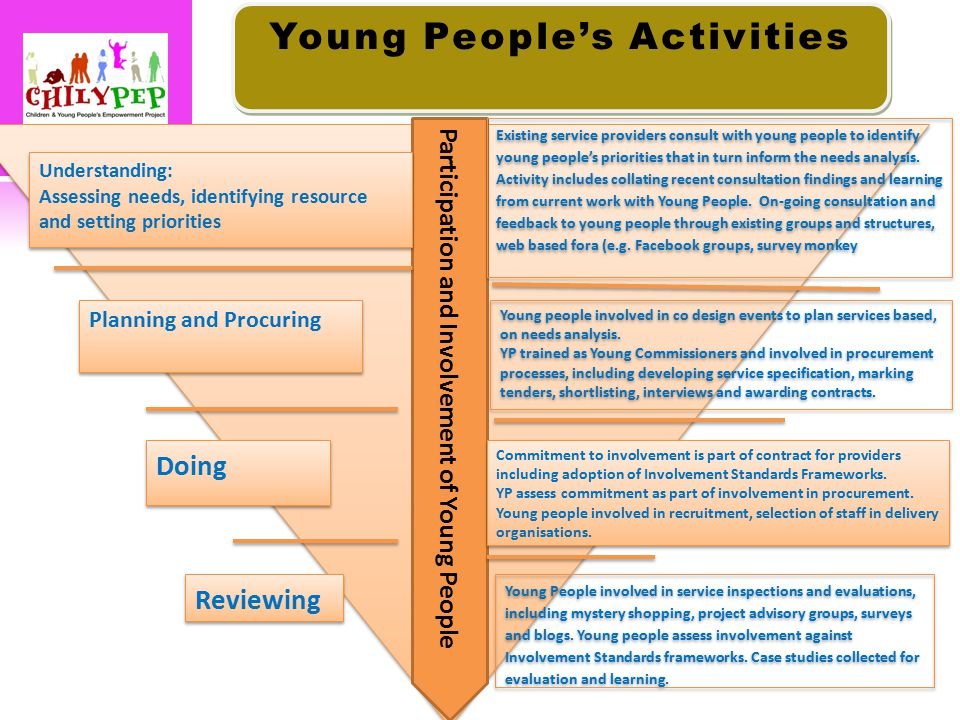 Participation and Involvement of Young People Understanding: Assessing needs, identifying resource and setting priorities Understanding: Assessing needs, identifying resource and setting priorities Reviewing Planning and Procuring Planning and Procuring Existing service providers consult with young people to identify young people's priorities that in turn inform the needs analysis.
