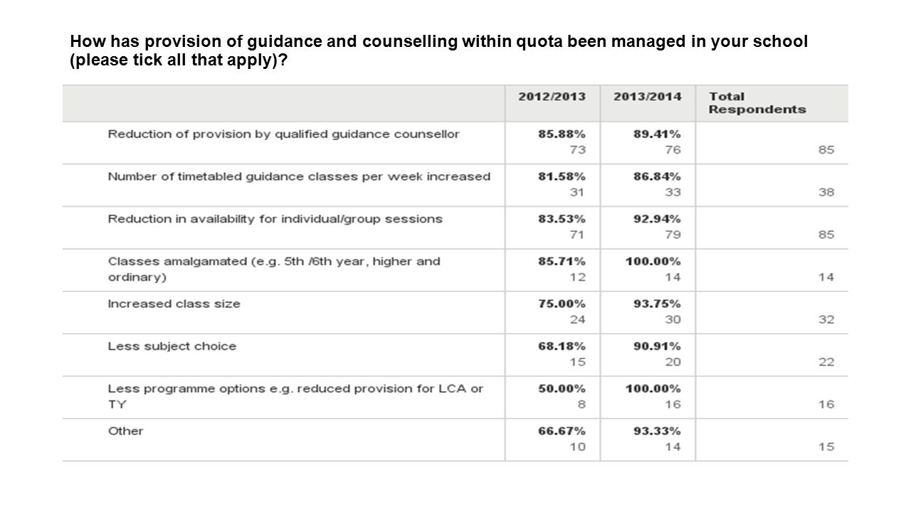 How has provision of guidance and counselling within quota been managed in your school (please tick all that apply)?