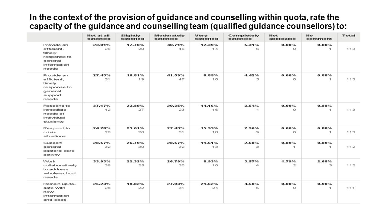 In the context of the provision of guidance and counselling within quota, rate the capacity of the guidance and counselling team (qualified guidance c