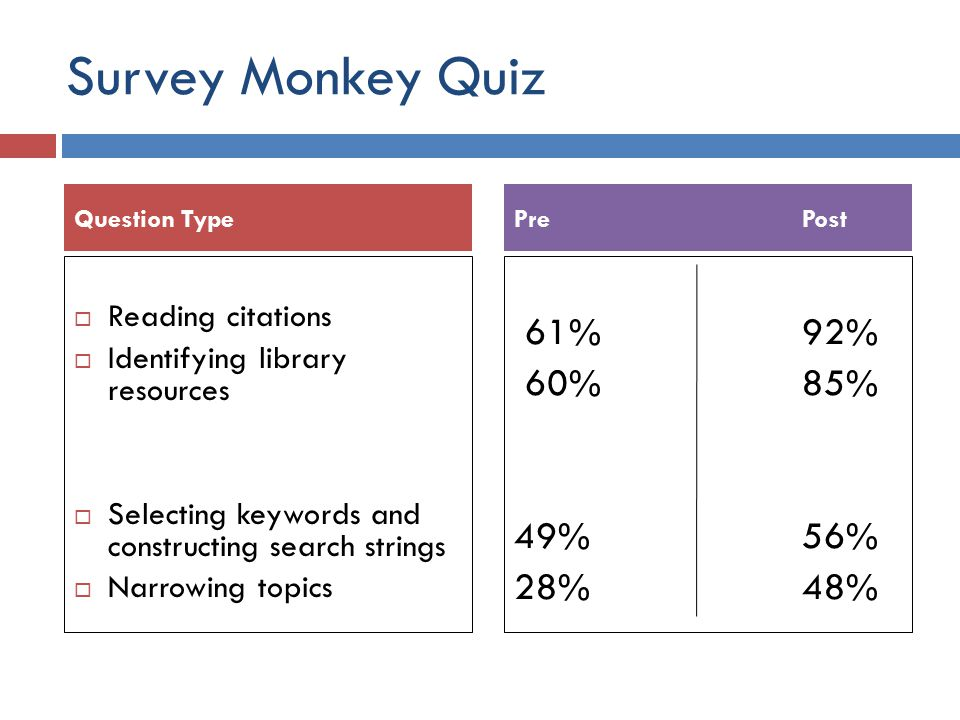 Survey Monkey Quiz  Reading citations  Identifying library resources  Selecting keywords and constructing search strings  Narrowing topics 61%92% 60%85% 49%56% 28%48% Question TypePrePost