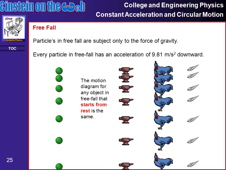 College and Engineering Physics Constant Acceleration and Circular Motion 25 TOC Particle's in free fall are subject only to the force of gravity.