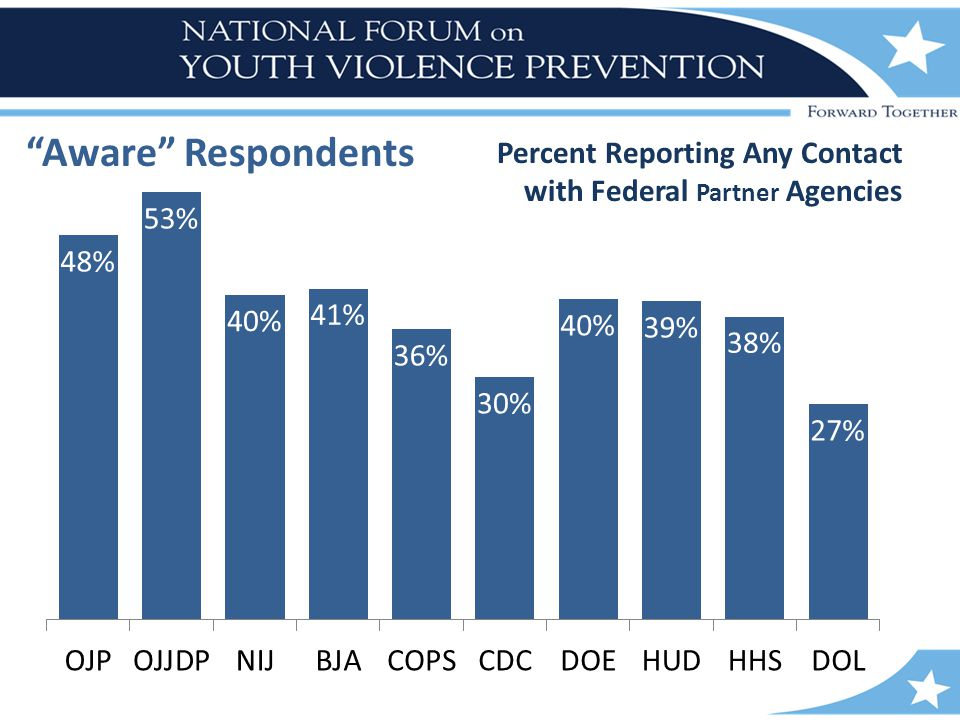 "Percent Reporting Any Contact with Federal Partner Agencies ""Aware"" Respondents"