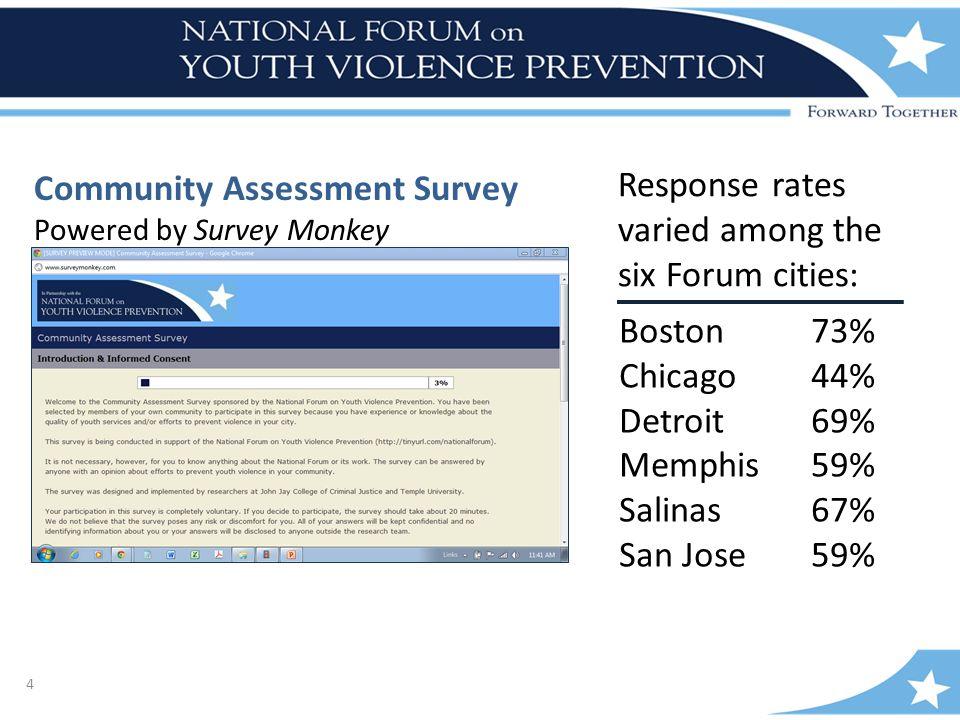 4 Community Assessment Survey Powered by Survey Monkey Response rates varied among the six Forum cities: Boston73% Chicago44% Detroit69% Memphis59% Salinas67% San Jose59%