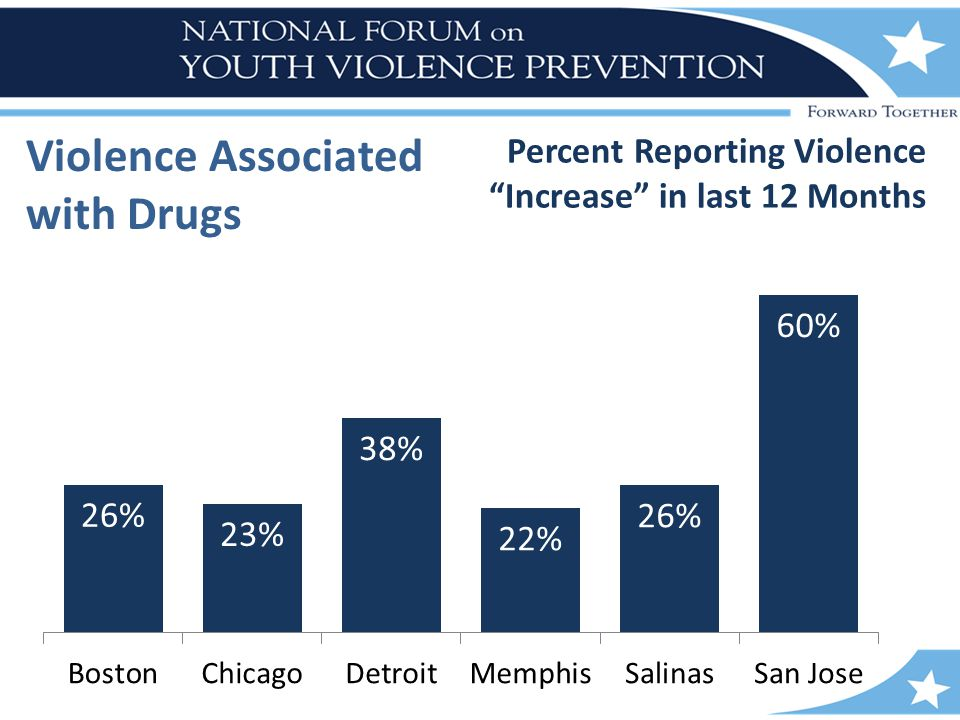 "Violence Associated with Drugs Percent Reporting Violence ""Increase"" in last 12 Months"