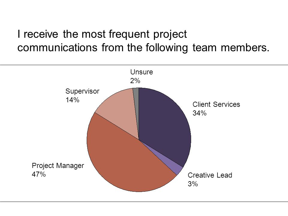 I receive the most frequent project communications from the following team members. Supervisor 14% Unsure 2% Project Manager 47% Client Services 34% C