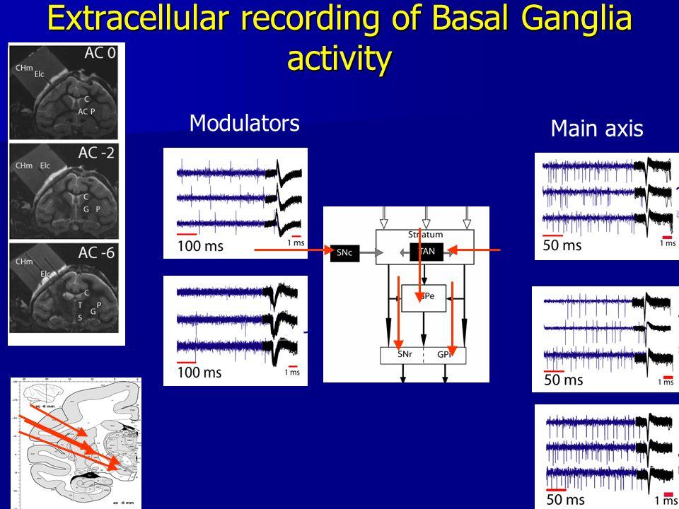 10 Extracellular recording of Basal Ganglia activity Modulators Main axis