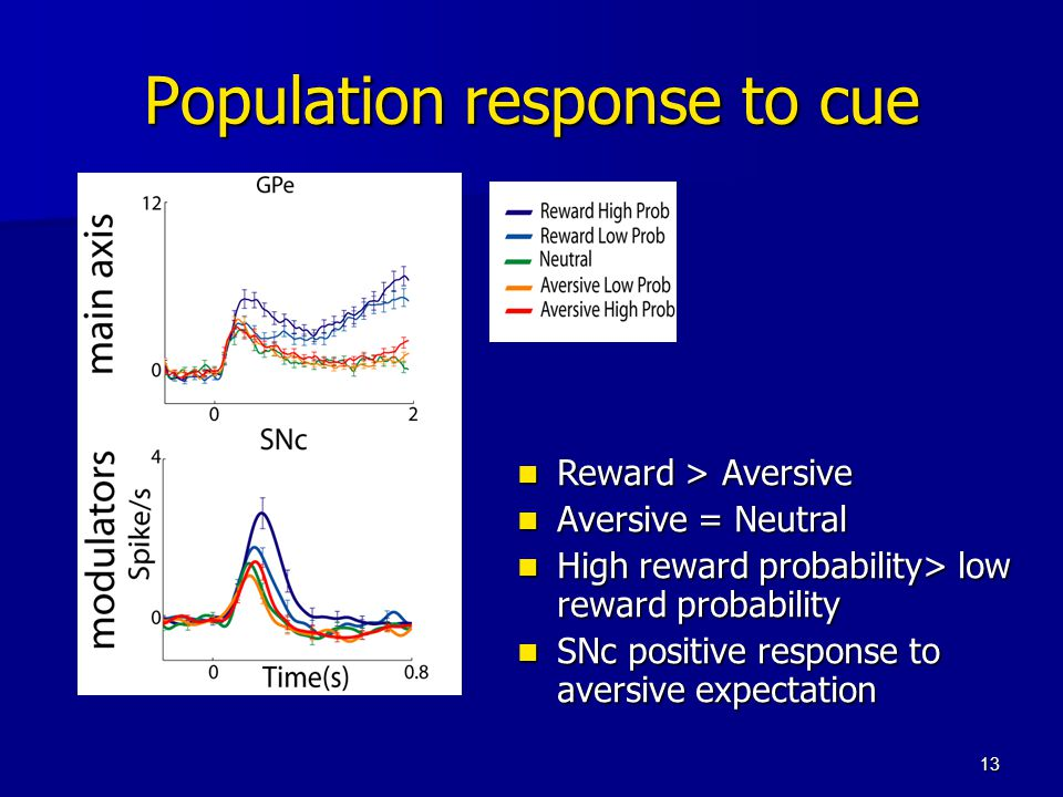 13 Population response to cue Reward > Aversive Reward > Aversive Aversive = Neutral Aversive = Neutral High reward probability> low reward probability High reward probability> low reward probability SNc positive response to aversive expectation SNc positive response to aversive expectation