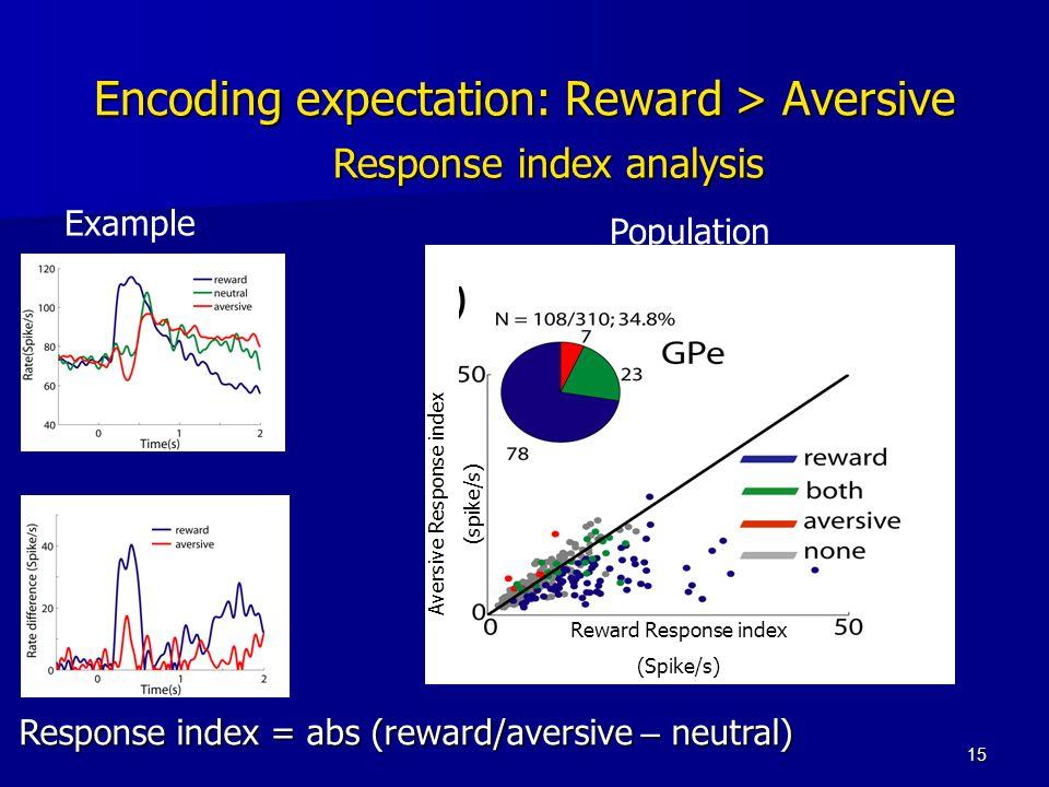 15 Response index analysis Response index = abs (reward/aversive – neutral) Encoding expectation: Reward > Aversive Example Population Reward Response index (Spike/s) Aversive Response index (spike/s)