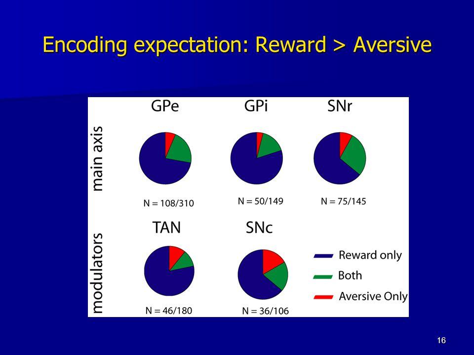 16 Encoding expectation: Reward > Aversive