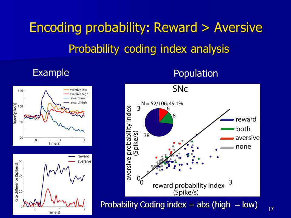 17 Encoding probability: Reward > Aversive Probability coding index analysis Example Population Probability Coding index = abs (high – low)