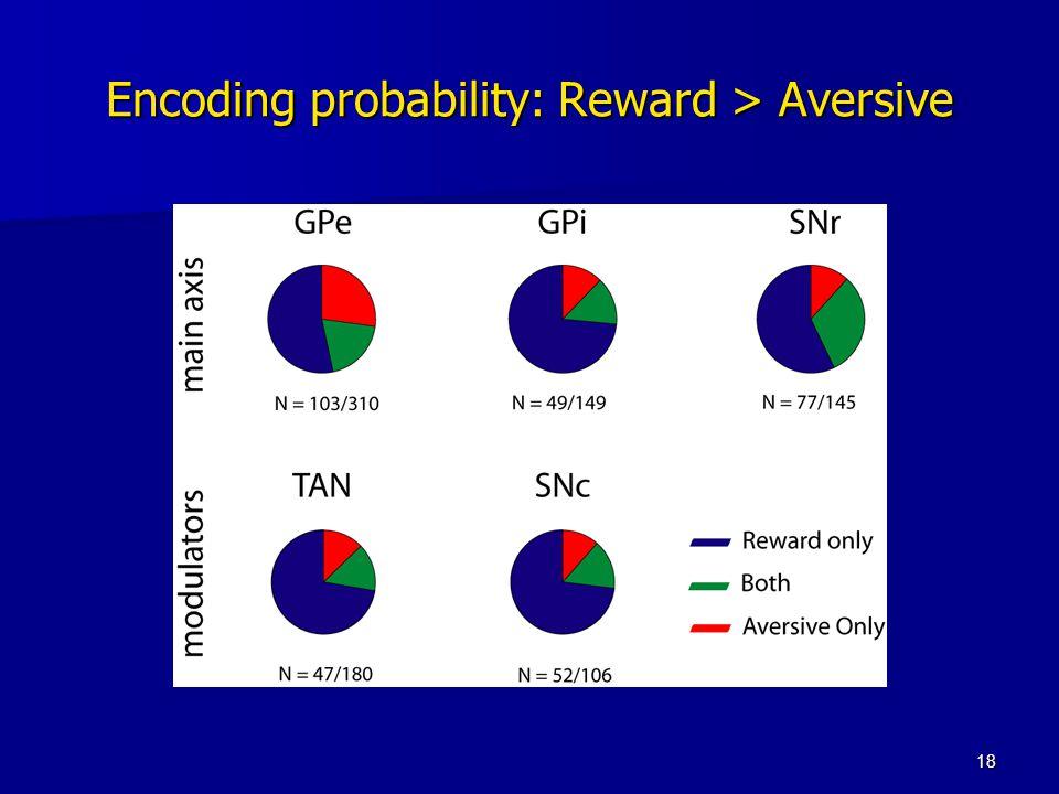 18 Encoding probability: Reward > Aversive