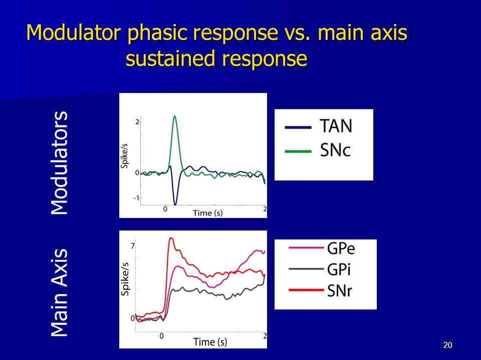 20 Modulator phasic response vs. main axis sustained response Main Axis Modulators