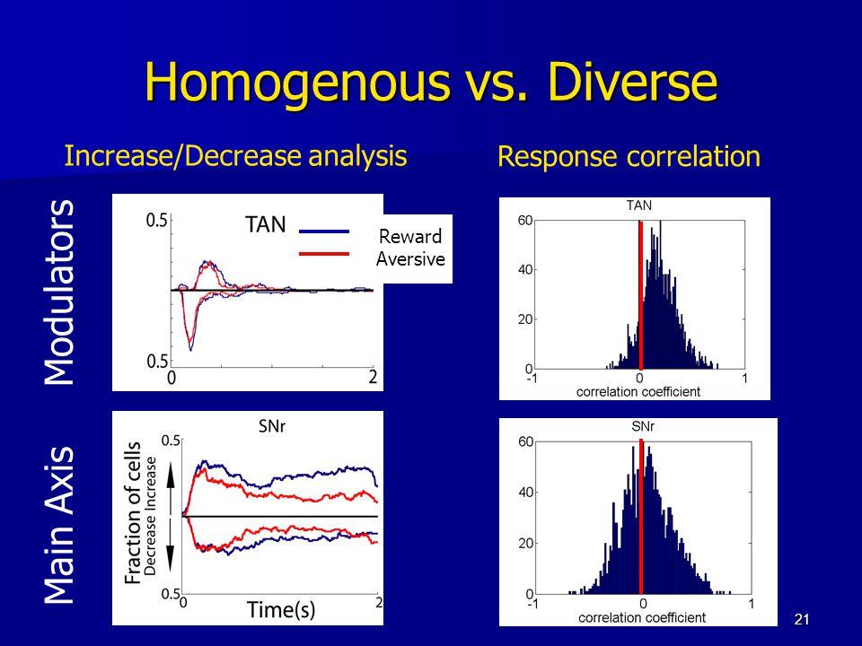 21 Homogenous vs. Diverse Main Axis Modulators Increase/Decrease analysis Response correlation Reward Aversive